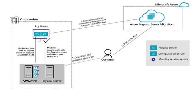 Azure Assessment and Replication process