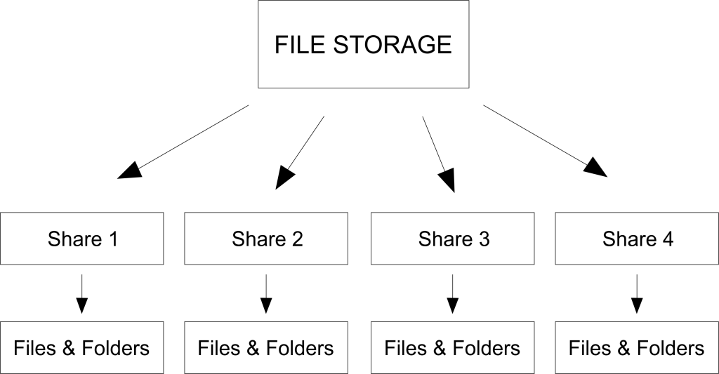 Azure File Storage