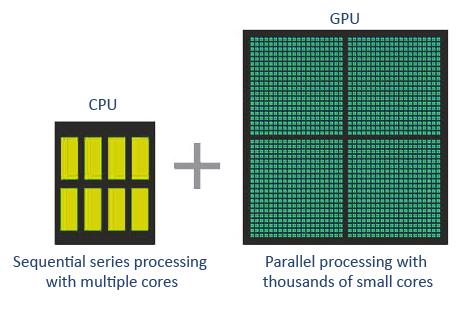 GPU vs CPU